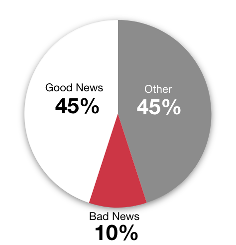 Good News: 45%, Bad News: 10%, Other: 45%